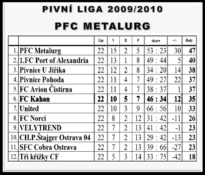 PL 2009/2010
